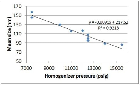 Correlation of pressure to mean size
