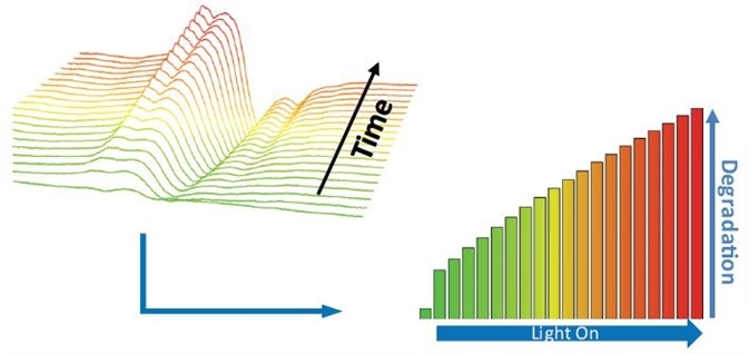 Photodegradation of Nifedipine – time evolution of N-based radical formed in the API and monitored by EPR.