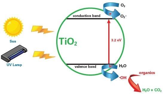 Scheme of photocatalysis (taken from Ref. (5)).