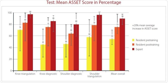 Shows the percentage of the mean Arthroscopic Surgery Skill Evaluation Tool (ASSET) score of the four tested tasks. A significant improvement in all four tasks was observed between the pre- to post-training in the residents.