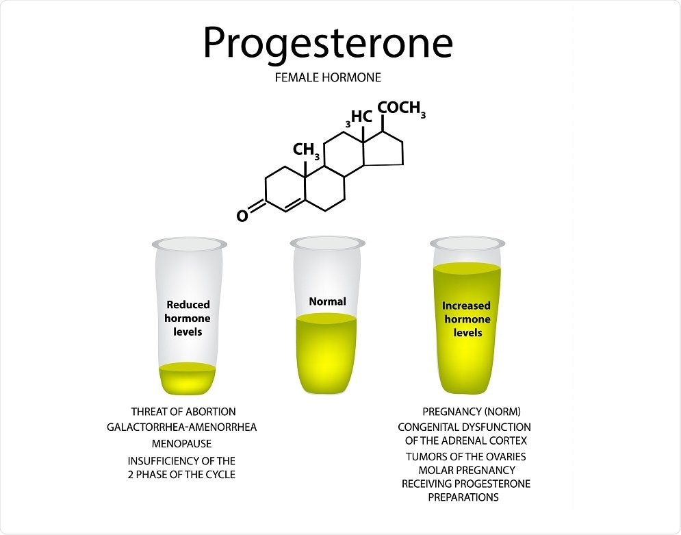 LC-MS/MS test for progesterone outperforms traditional immunoassays