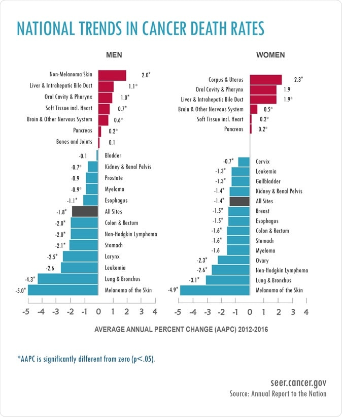 Annual Report to the Nation 2019: National Trends in Cancer Death Rates