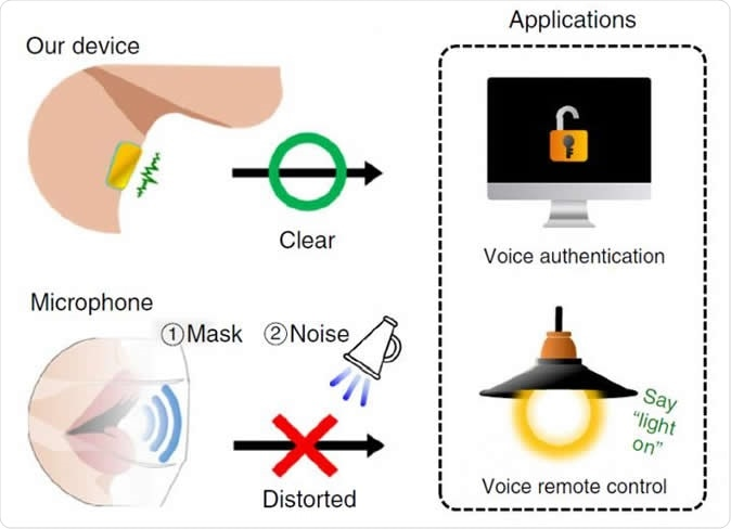 Schematic image of the comparison between our device and a reference microphone (Bruel & Kjaer, microphone type 4192, sensitivity of 1 V Pa?1) for voice authentication and voice-controlled applications. Image Credit: POSTECH