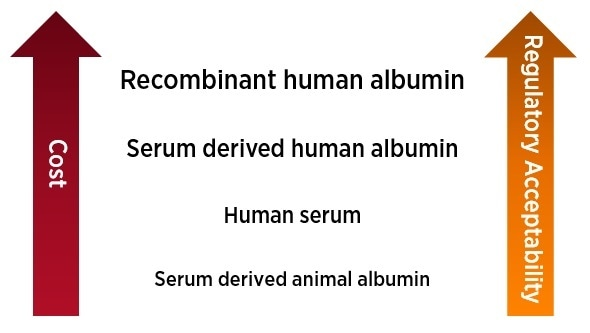 Considerations for choice of albumin