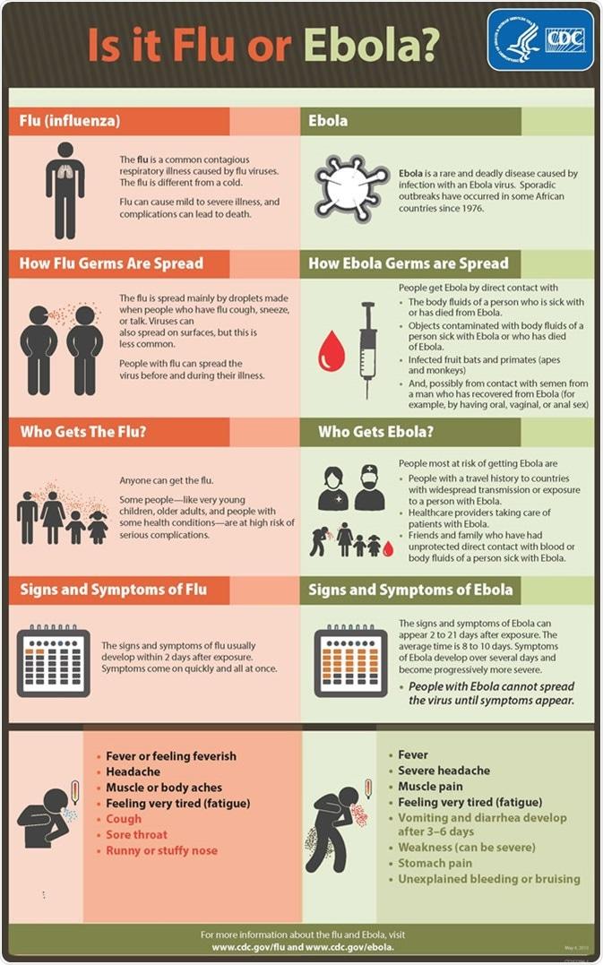 Symptoms of Ebola, is it flu or ebola?