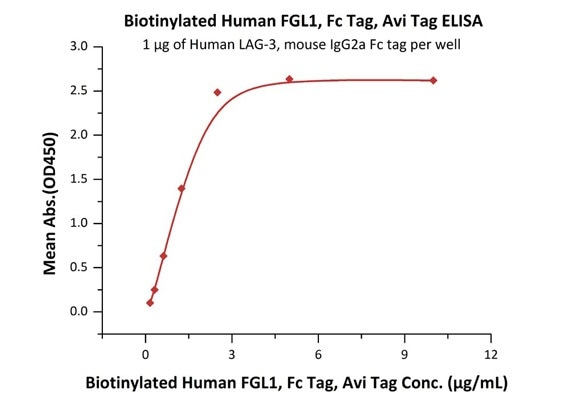 Immobilized Human LAG-3, mouse IgG2a Fc tag (Cat. No. LA3-H52Aa) at 10 μg/mL (100 μL/well) can bind Biotinylated Human FGL1, Fc Tag, Avi Tag (Cat. No. FG1-H82F3) with a linear range of 0.156–1.25 μg/mL.