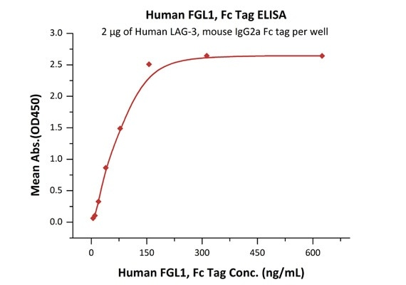 Immobilized Human LAG-3, mouse IgG2a Fc tag (Cat. No. LA3-H52Aa) at 20 μg/mL (100 μL/well) can bind Human FGL1, Fc Tag (Cat. No. FG1-H5253) with a linear range of 5–78 ng/mL.