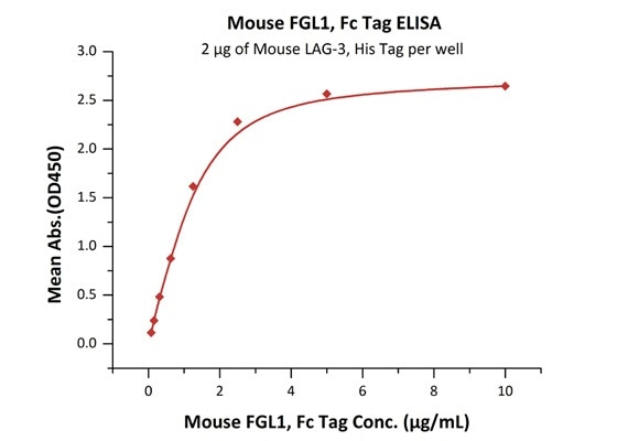 Immobilized Mouse LAG-3, His Tag (Cat. No. LA3-M52H5) at 20 μg/mL (100 μL/well) can bind Mouse FGL1, Fc Tag (Cat. No. FG1-M5255) with a linear range of 0.078–1.25 μg/mL.