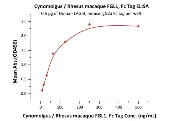 Immobilized Human LAG-3, mouse IgG2a Fc tag (Cat. No. LA3-H52Aa) at 5 μg/mL (100 μL/well) can bind Cynomolgus / Rhesus macaque FGL1, Fc Tag (Cat. No. FG1-C5253) with a linear range of 8–125 ng/mL.