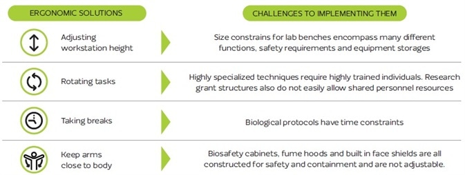 Research labs can pose challenges to introducing ergonomic solutions.