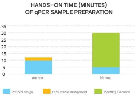 Andrew reduces hands-on time of qPCR sample preparation.