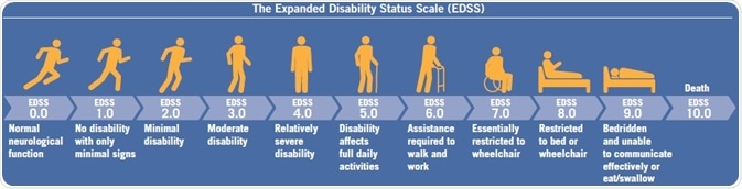 The Expanded Disability Status Scale (EDSS) for measuring progessive disability