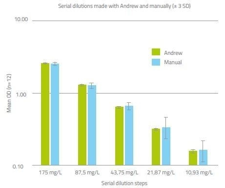 Serial dilutions made by Andrew are consistently more reproducible than their manually performed counterparts. Mean OD measured at each dilution step and ±3SD from the mean are plotted.