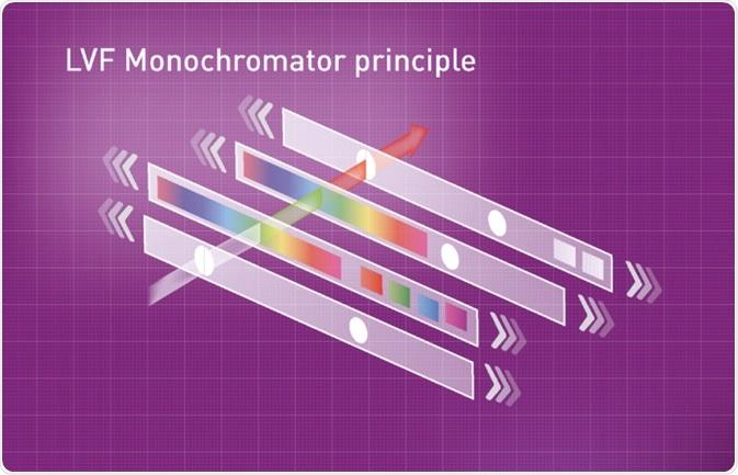 Simplifi ed schematic of the LVF Monochromator technology.