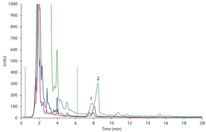 Overload experiments on preparative column, 200 µL (red), 500 µL (blue), 2000 µL (green); 1) rebaudioside A, 2) stevioside, blue bars – matrix, 25 °C, 22 ml/min.