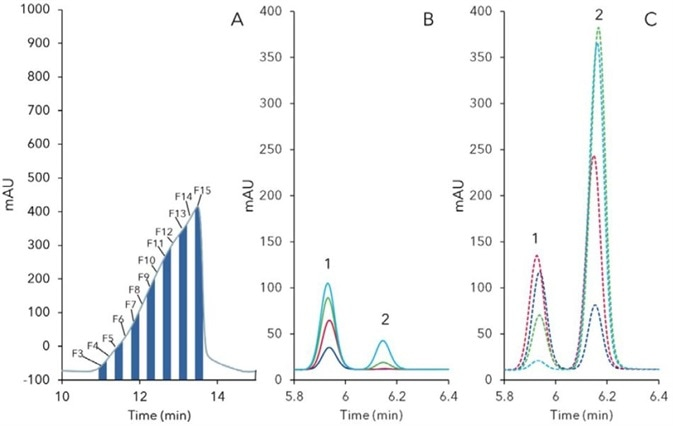 Fraction analysis of preparative online-SPE purification (Fig.2) of rebaudioside A (1) and stevioside (2); A) fractionation of target peak, 5 mL fractions B) F3 (blue), F4 (red), F5 (green), F6 (light blue); C) F7 (red dashed), F10 (blue dashed), F12 (green sashed), F15 (light blue dashed).