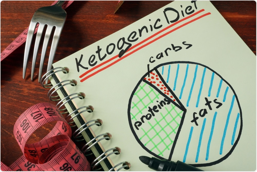 The ketogenic diet is broken down into a high volume of protein and fats, and a very low volume of carbohydrates each day.