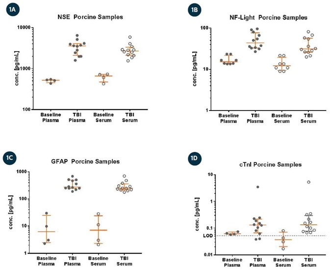 Concentration (pg/mL) values shown for baseline and post-TBI from porcine plasma and serum for (A) NSE, (B) NF-light, (C) GFAP, and (D) Troponin (cTnI). Error bars depict median with interquartile ranges. NF-light, NSE, and GFAP levels were all above the assay LOD; 84% of samples measured above the LOD (depicted as a horizontal line) of cTnI.