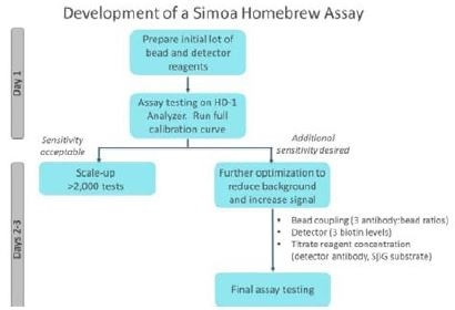 The simple approach to Simoa™ assay development involves scale-up if sufficient sensitivity has been achieved or additional reagent optimization for optimal performance.
