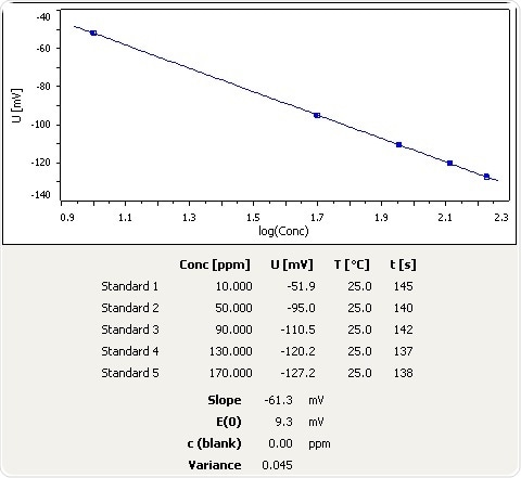 Calibration curve for NH3 selective electrode.