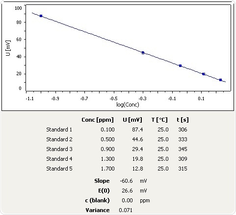 Calibration curve for NH3 selective electrode in the low calibration range.