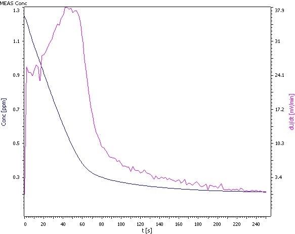 Analysis of β(NH4) = 0.25 mg/L.