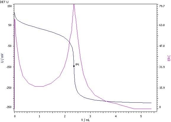 Determination of the acid value (blue = titration curve, pink = ERC).