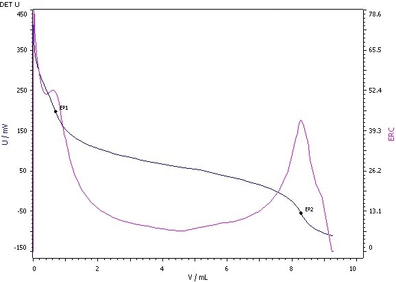 Determination of the hydroxyl value (blue = titration curve, pink = ERC).
