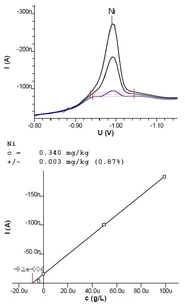 Voltammogram and calibration curve of a determination of Ni in margarine (2.7 g sample extracted into 100 mL)