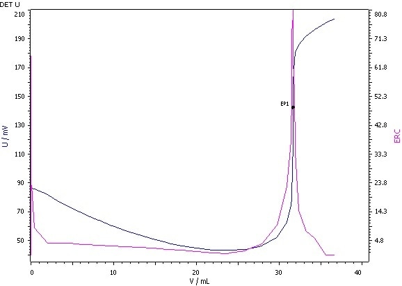 Determination of the iodine value (blue = titration curve, pink = ERC).