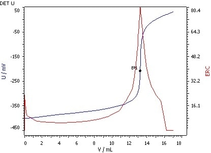 Determination of the saponification value (blue = titration curve, red = ERC).