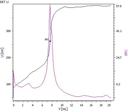 Determination of the Isocyanate value (blue = titration curve, pink = ERC).