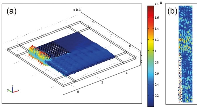 A phononic filter was (a) simulated (Comsol Multiphysics) and (b) measured using laser vibrometry (UHF, Polytec) at 9.35 MHz excitation. Results (vibration amplitude) show the attenuation of the waves within the structure (represented by the array of empty holes in the measurement (b)) while they propagate outside of it. The device is ca. 1.5 cm wide.