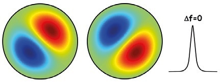 The mode shapes for the (1,0) vibration of a circular diaphragm. For a symmetric device, the modes form a degenerate pair.
