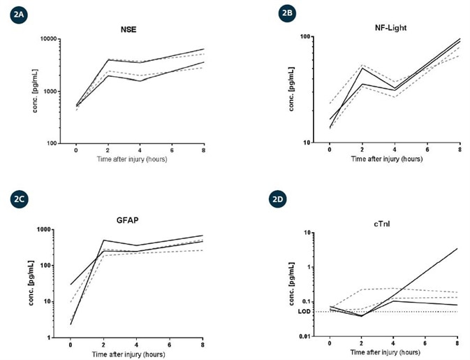 Plasma concentrations (pg/mL) in (A) NSE, (B) NF-light, (C) GFAP, and (D) cTnI measured at baseline (before TBI; 0 hours) and 2, 4, and 8 hours post-injury in four porcine animals. Treated animals were dosed with VPA, whereas control animals were treated with normal saline. Mean of duplicate readings shown.