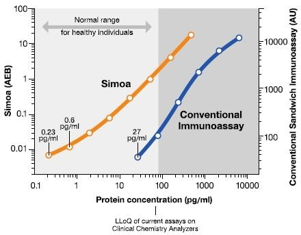 Comparison of Simoa™ and conventional ELISA. Standard curves utilizing recombinant human procalcitonin.