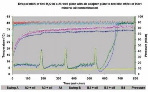 Evaporation graph