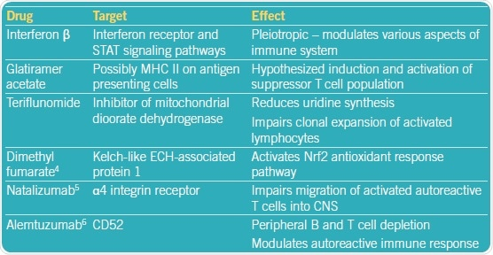 Experimental treatments for MS