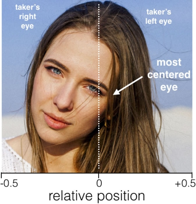 Criteria for measuring the relative position of the most-centred eye. The image was not in the examined database and was cropped for the purpose of illustrating measuring criteria. Image in the public domain (see www.pexels.com/photo-license). https://doi.org/10.1371/journal.pone.0218663.g001