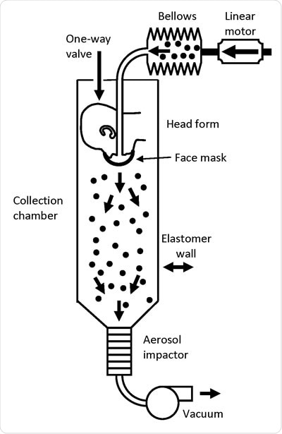 Cough aerosol simulator system for source control measurements. The system consists of an aerosol generation system, a bellows and linear motor to produce the simulated cough, a pliable skin head form on which the face mask, neck gaiter or face shield is placed, a 105 liter collection chamber into which the aerosol is coughed, and an Andersen impactor to separate the aerosol particles by size and collect them.