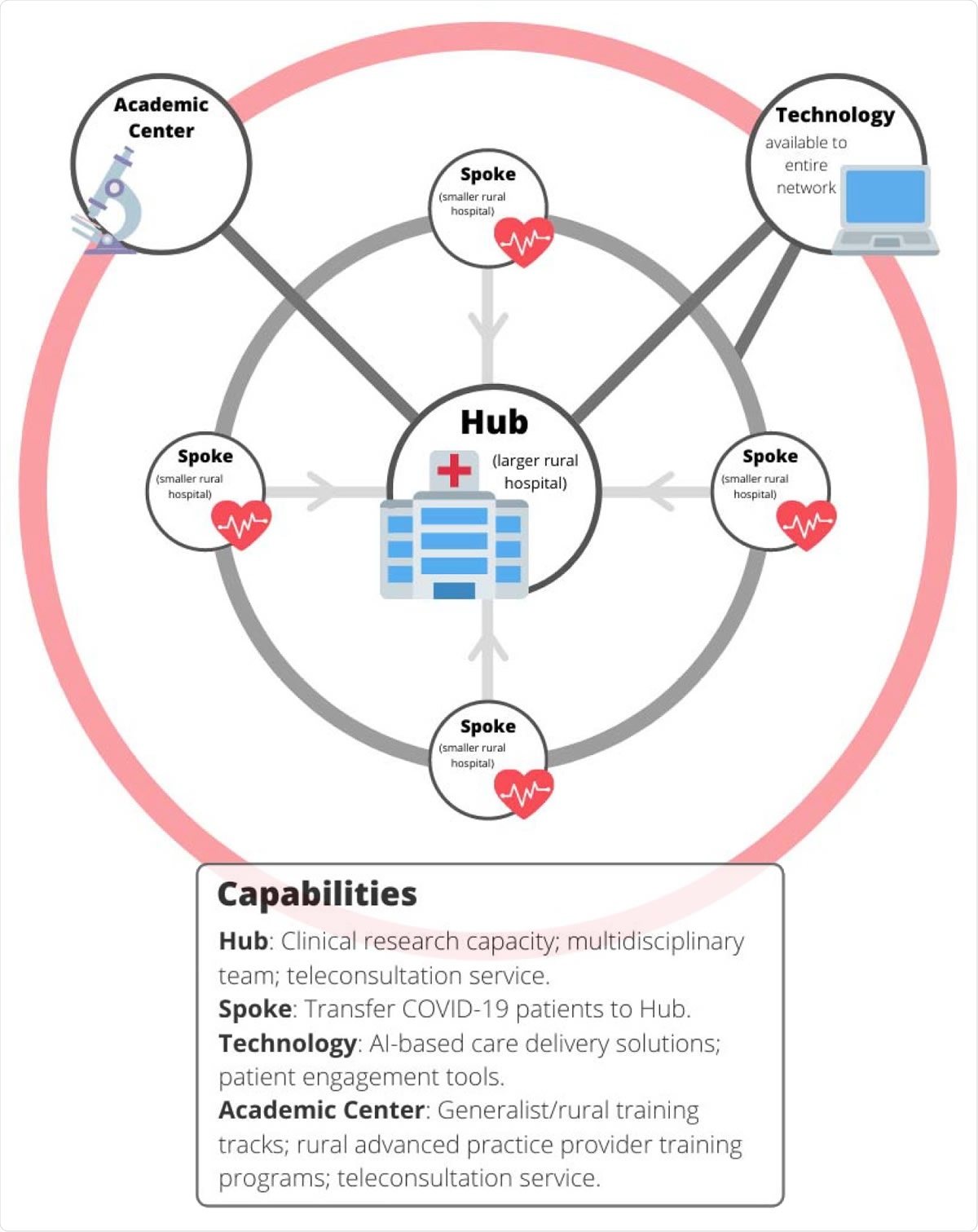 Hub and Spoke model for rural care delivery