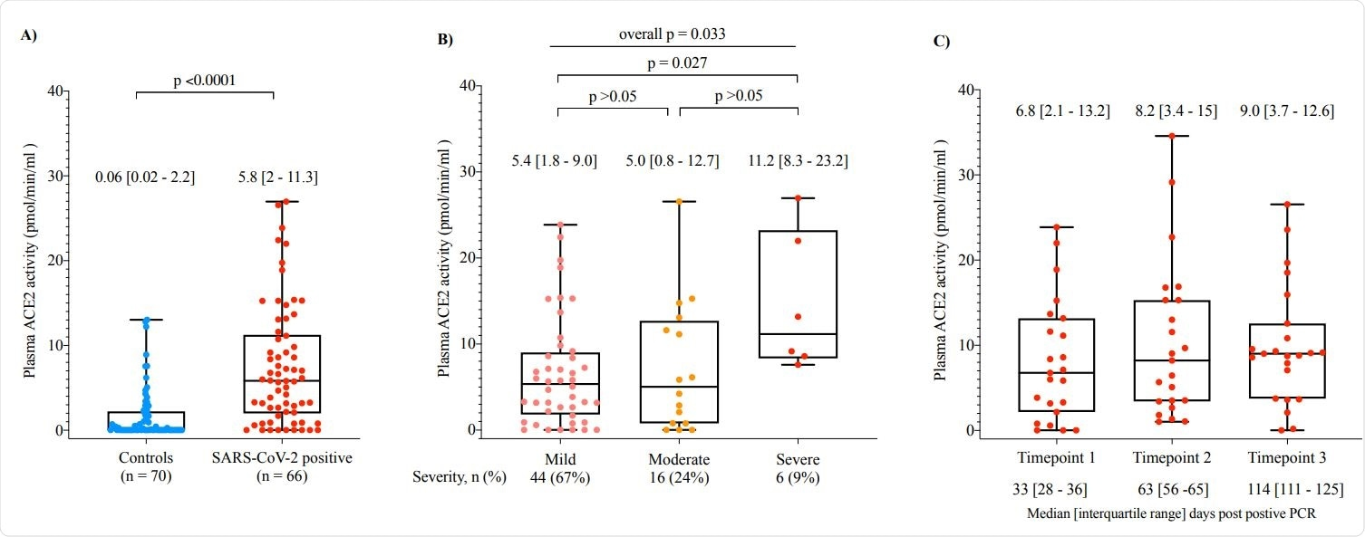 Plasma ACE2 activity is elevated in patients who recovered from SARS-CoV-2 infection (A), is increased with disease severity (B), and remains elevated 2-3 months after SARS-CoV-2 infection.
