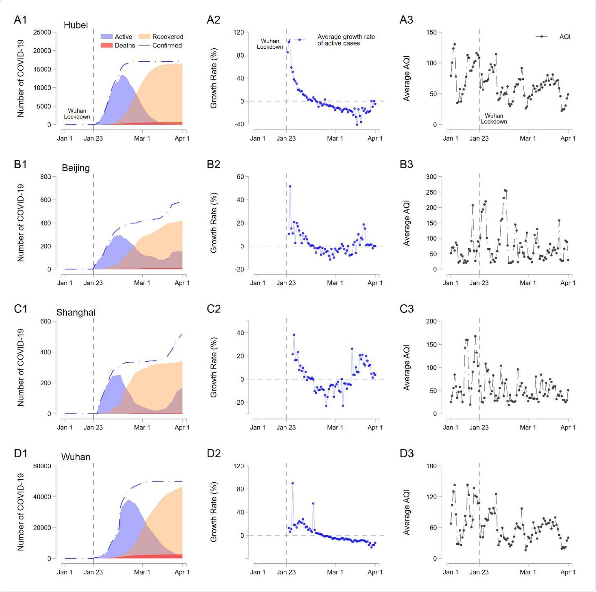 COVID-19, its growth rate, and the Air Quality Index in Hubei Province, Beijing, Shanghai, and Wuhan. These graphs show the COVID-19 outbreak (number of active, recovered, and deceased from COVID-19), the infection growth rate, and AQI in each region.