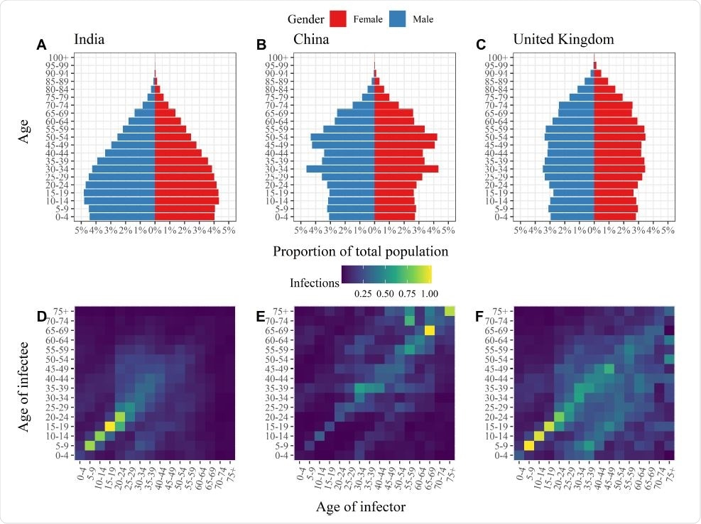 Age distributions and age-specific transmission rates. Population pyramids (Panels A-C) and transmission matrices (Panels D-F) for India (left), China (middle) and the United Kingdom (right). In Panels D-F the colouring of the ith row and jth column of the transmission matrices represents the average number of infections in age group i generated by an individual in age group j over the course of an infectious episode with COVID-19. The elements of each matrix have been rescaled such that the maximal eigenvalues of the respective transmission matrices match the basic reproduction numbers (R0) estimated by Abbott et al.15, namely India: 2.2; China: 2.6; and the United Kingdom: 2.3.