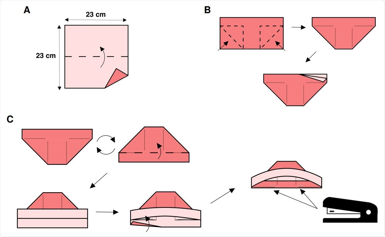 Steps A-C of the origami fabrication process. (A) Fold along horizontal axis. (B) Inside-reverse fold each bottom corner leaving an approximate 2.5 cm margin at the top. After the operation you should have a boat shape with two tabs. (C) Rotate piece 180 degrees so you have a hat shape. Fold the top tab up. Tuck the bottom tab into the hat shape over the reverse folded corners from Step B. Next, staple the folded bottom tab to the reverse folded corners.