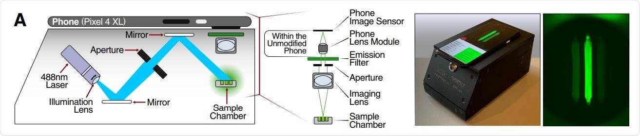 Schematic of mobile phone-based microscope for fluorescence detection showing illumination and image collection components (left). Picture of assembled device used for data collection and sample image taken by the mobile phone camera after running a Cas13a assay (right).