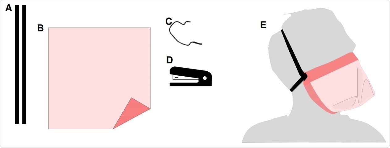 Sew-free origami mask raw materials and tools for fabrication (A-D), and illustration of a fabricated mask (E). The raw materials needed to fabricate a mask include: (A) two elastic straps; (B) square piece(s) of filter material(s), which can include multiple plies;(C) nose clip material (twist tie, paper clip, or other malleable material); and (D) a stapler and staples used to securely join the mask. (E) After fabrication the mask is worn over the nose and mouth and secured to the face with the elastic strap.