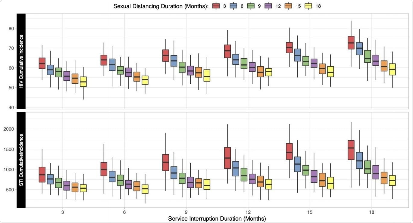 Relationship between the duration of sexual distancing and service interruption on cumulative (5-year) incidence of HIV and STIs per 1000 susceptible MSM. Individual boxes display the distribution of 500 simulations across each scenario.