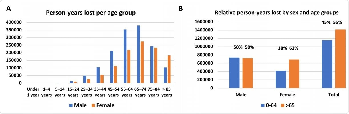 PYLL distribution by sex and age. (A) Person-yeast lost by age. (B) PYLL by sex.