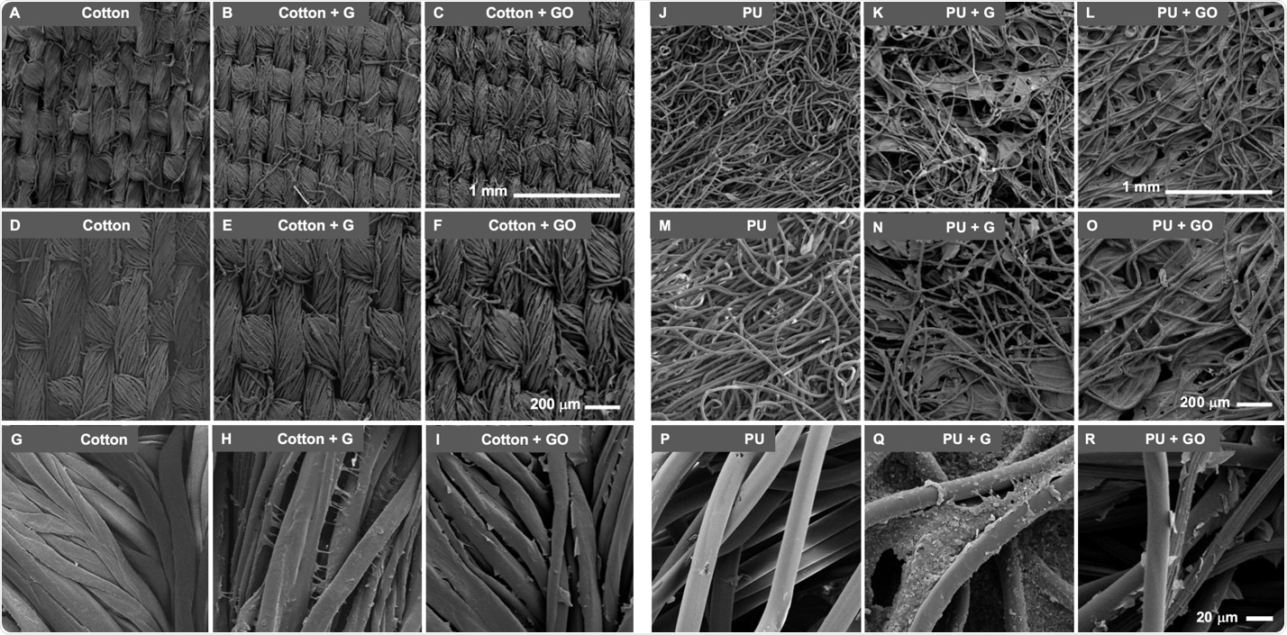 Scanning electron microscopic (SEM) images of Graphene (G) and Graphene oxide (GO) functionalized materials. Representative SEM images of cotton, cotton + G, and cotton + GO at 60X (A, B, and C, respectively), 100 X (D, E, and F, respectively) and 750X (G, H and I, respectively) are shown. Similar images are shown for PU, PU + G, and PU + GO at 60X (J, K, and L, respectively), 100X (M, N, and O, respectively) and 750X (P, Q, and R, respectively).